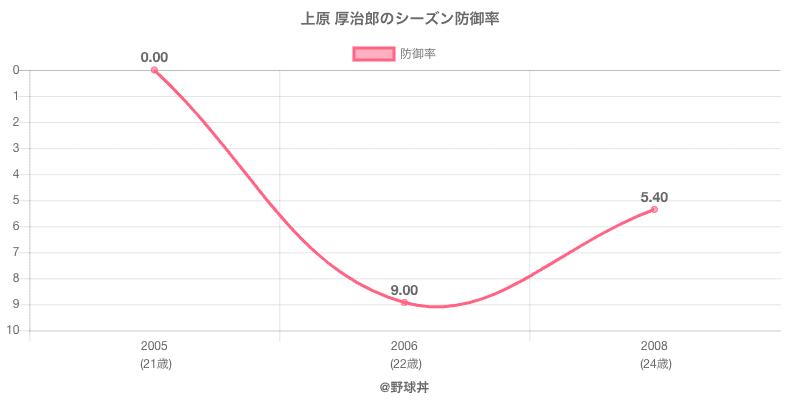 上原 厚治郎のシーズン防御率