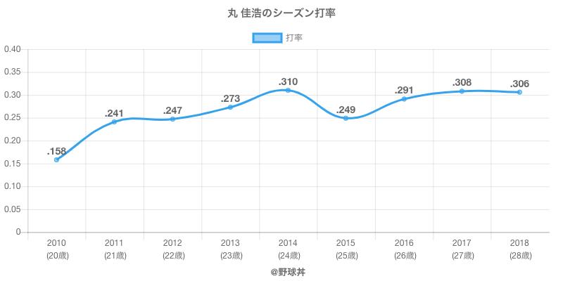 丸 佳浩のシーズン打率