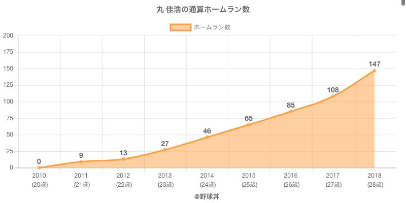 #丸 佳浩の通算ホームラン数
