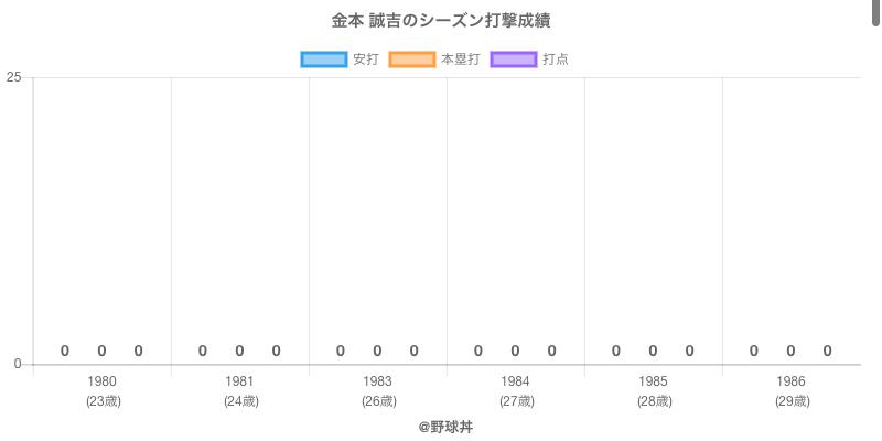 #金本 誠吉のシーズン打撃成績