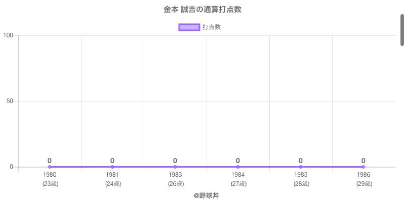 #金本 誠吉の通算打点数