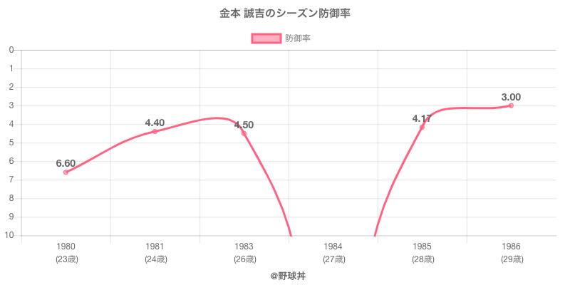 金本 誠吉のシーズン防御率