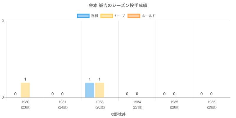 #金本 誠吉のシーズン投手成績