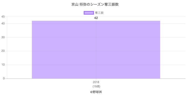 #京山 将弥のシーズン奪三振数