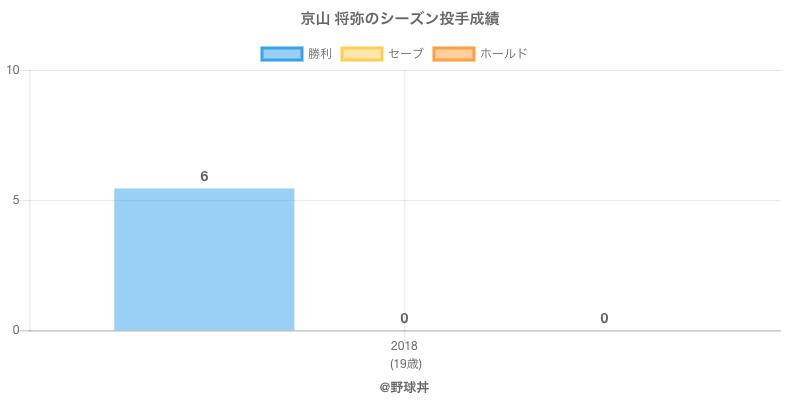 #京山 将弥のシーズン投手成績