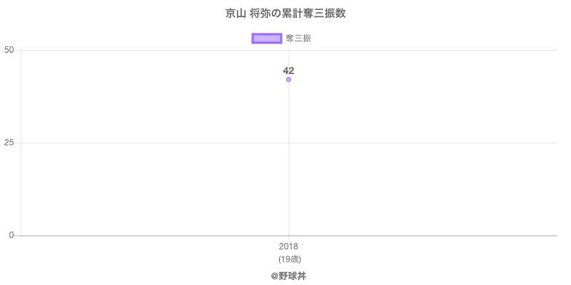 #京山 将弥の累計奪三振数