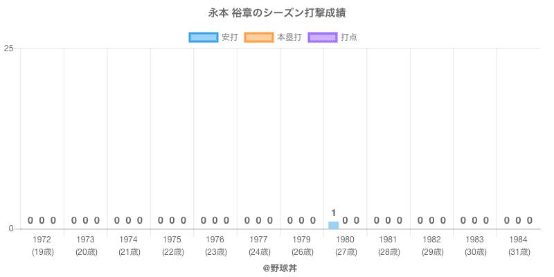 #永本 裕章のシーズン打撃成績