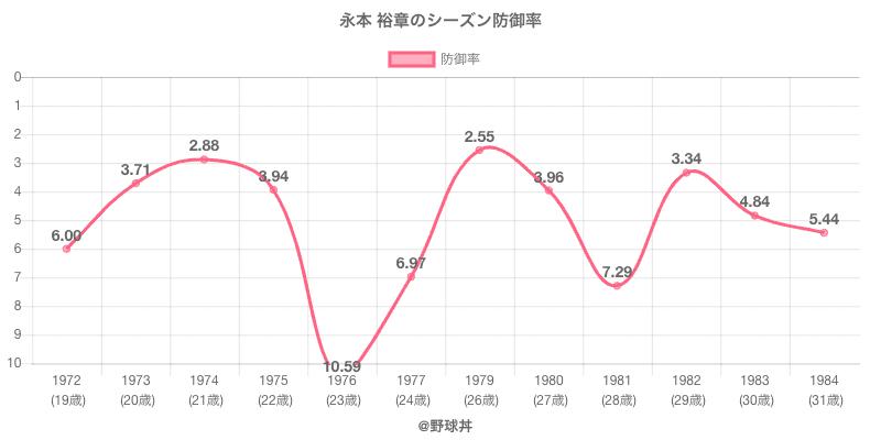 永本 裕章のシーズン防御率