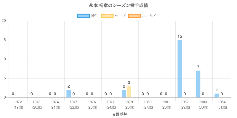 #永本 裕章のシーズン投手成績