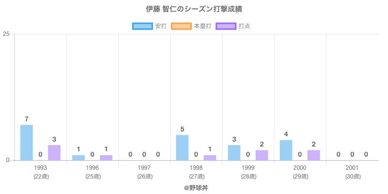 #伊藤 智仁のシーズン打撃成績