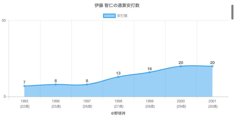 #伊藤 智仁の通算安打数