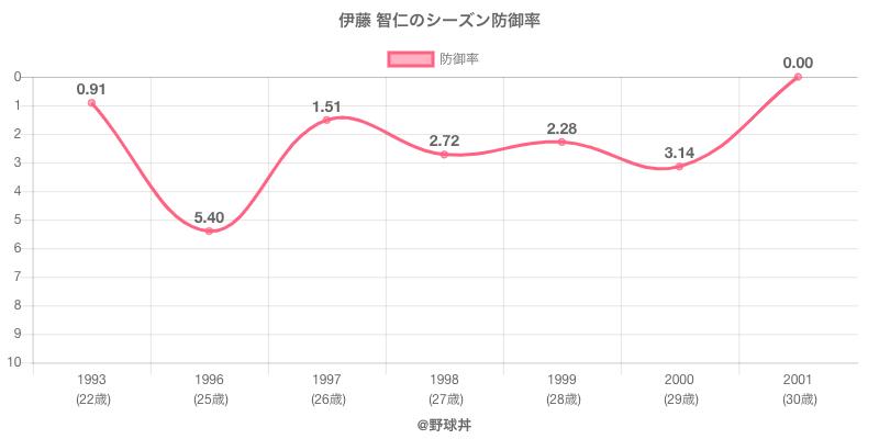 伊藤 智仁のシーズン防御率