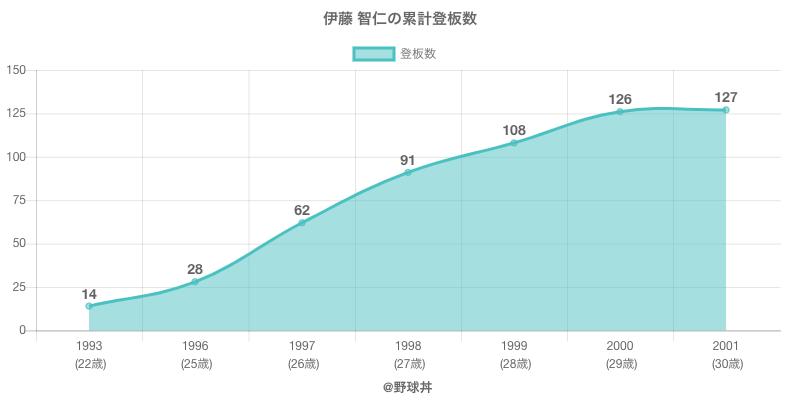 #伊藤 智仁の累計登板数