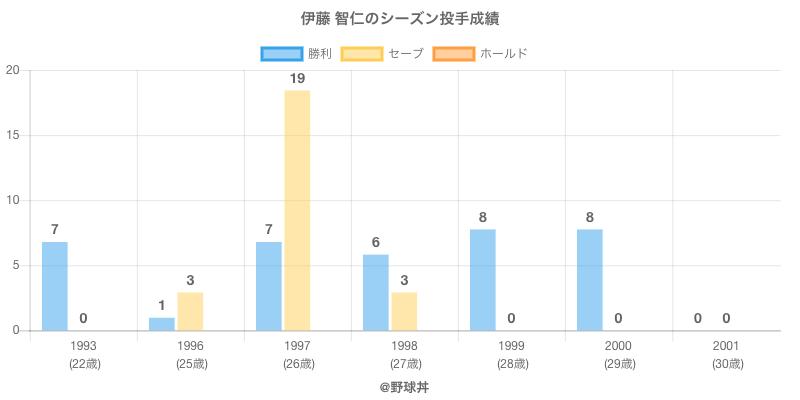 #伊藤 智仁のシーズン投手成績