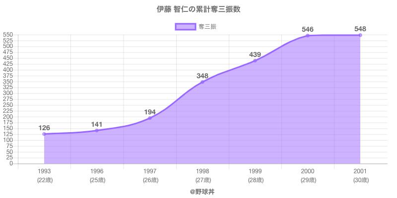 #伊藤 智仁の累計奪三振数