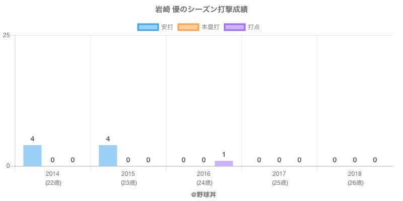 #岩崎 優のシーズン打撃成績