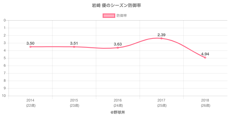岩崎 優のシーズン防御率