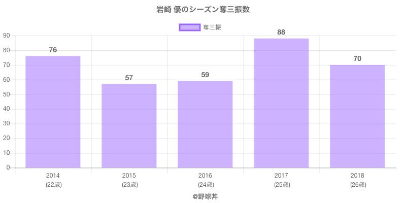 #岩崎 優のシーズン奪三振数