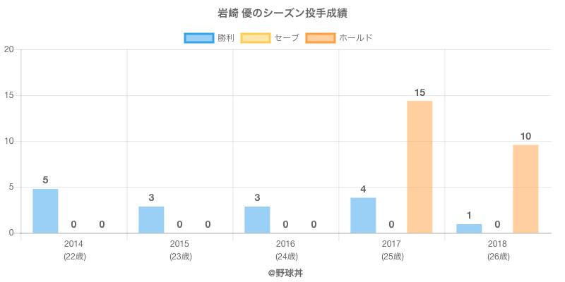 #岩崎 優のシーズン投手成績