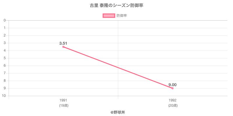 古里 泰隆のシーズン防御率