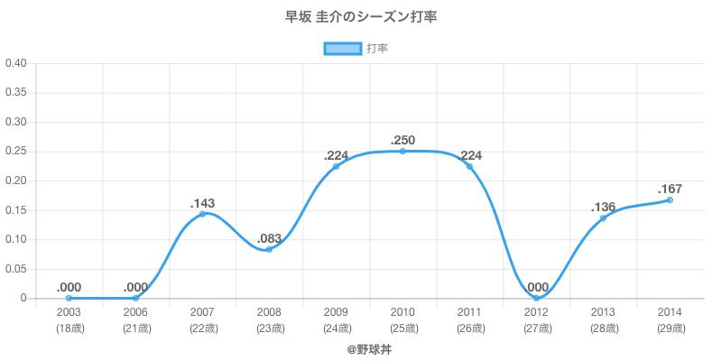 早坂 圭介のシーズン打率