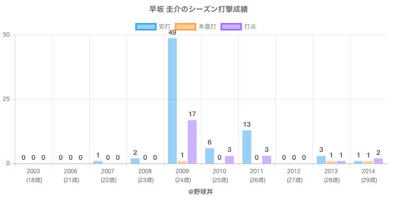 #早坂 圭介のシーズン打撃成績