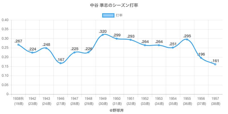 中谷 準志のシーズン打率