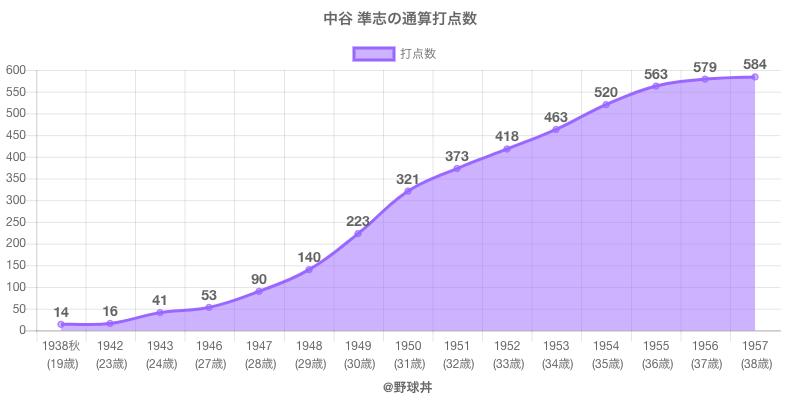#中谷 準志の通算打点数