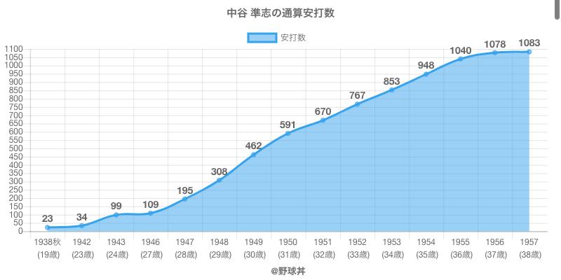 #中谷 準志の通算安打数