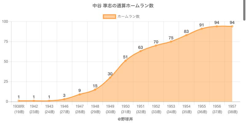 #中谷 準志の通算ホームラン数