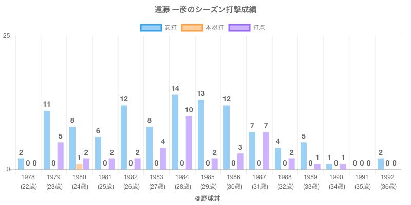 #遠藤 一彦のシーズン打撃成績