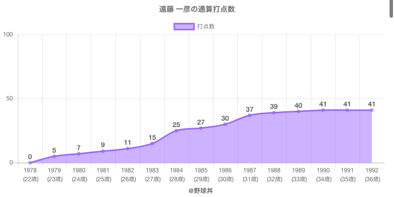 #遠藤 一彦の通算打点数