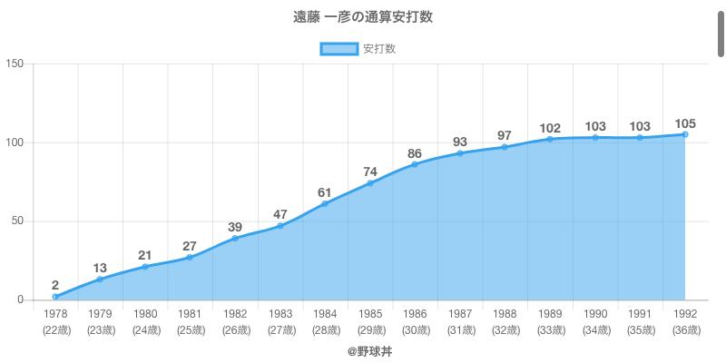 #遠藤 一彦の通算安打数