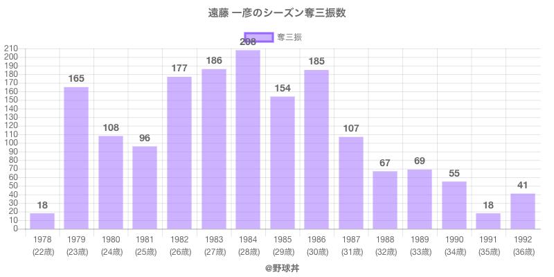#遠藤 一彦のシーズン奪三振数