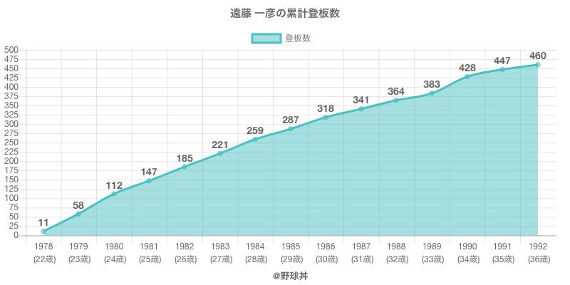 #遠藤 一彦の累計登板数