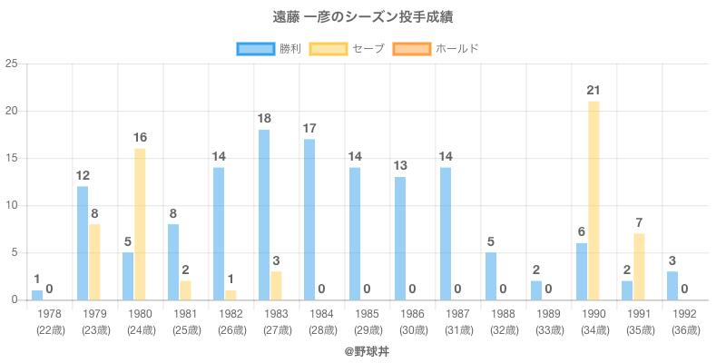 #遠藤 一彦のシーズン投手成績