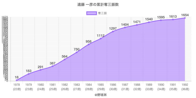 #遠藤 一彦の累計奪三振数