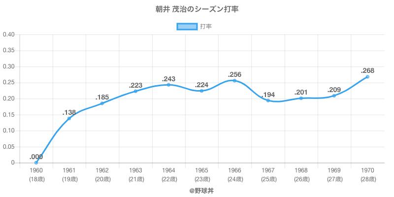 朝井 茂治のシーズン打率