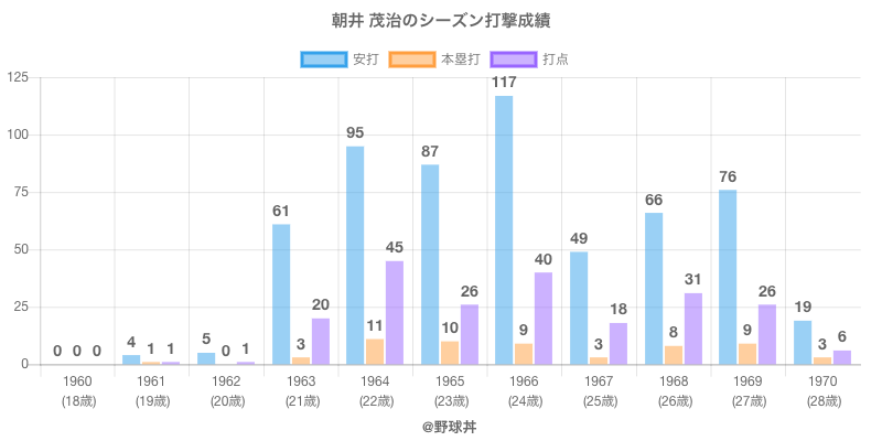 #朝井 茂治のシーズン打撃成績