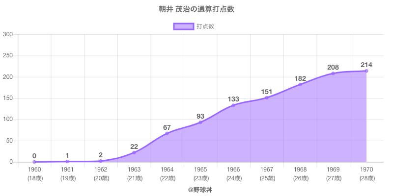 #朝井 茂治の通算打点数