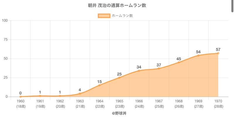 #朝井 茂治の通算ホームラン数