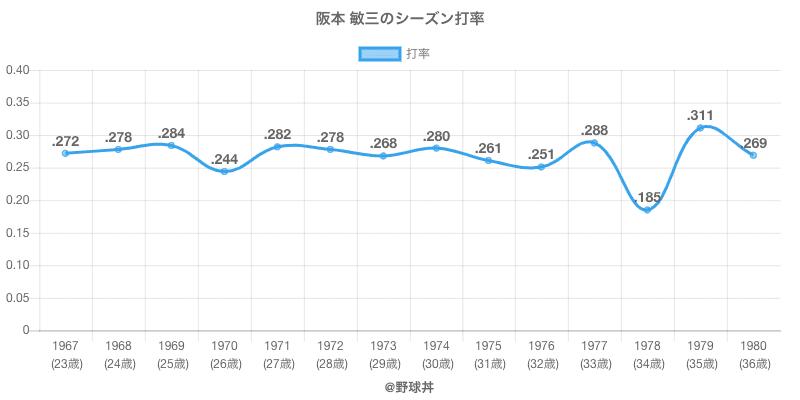 阪本 敏三のシーズン打率