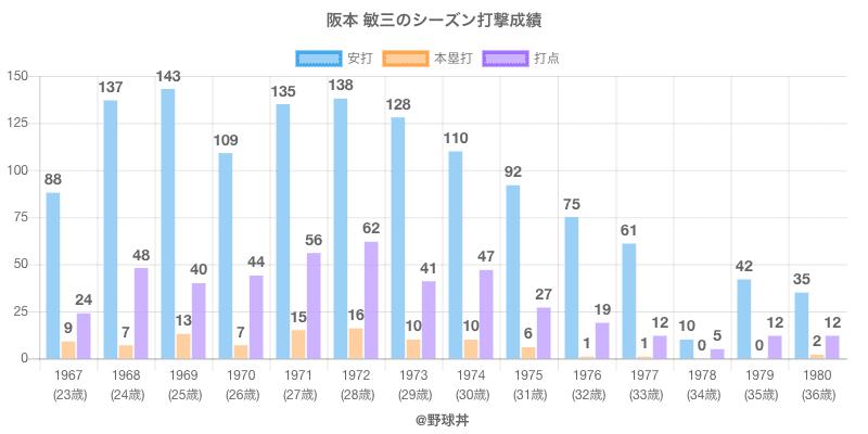 #阪本 敏三のシーズン打撃成績