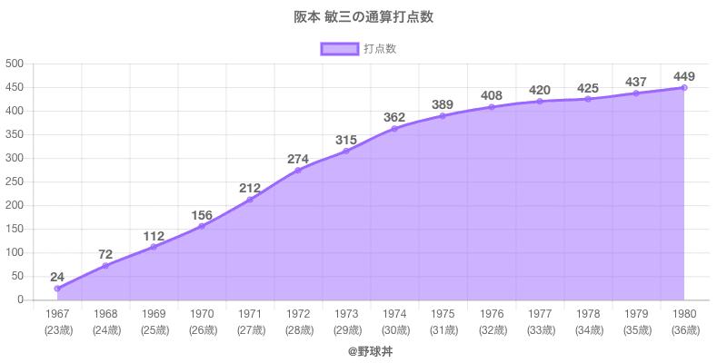 #阪本 敏三の通算打点数