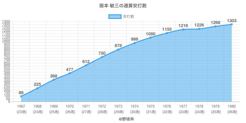 #阪本 敏三の通算安打数