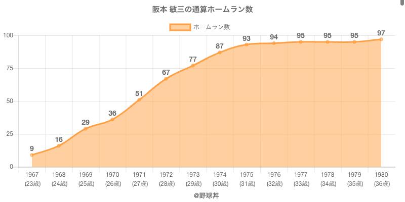 #阪本 敏三の通算ホームラン数
