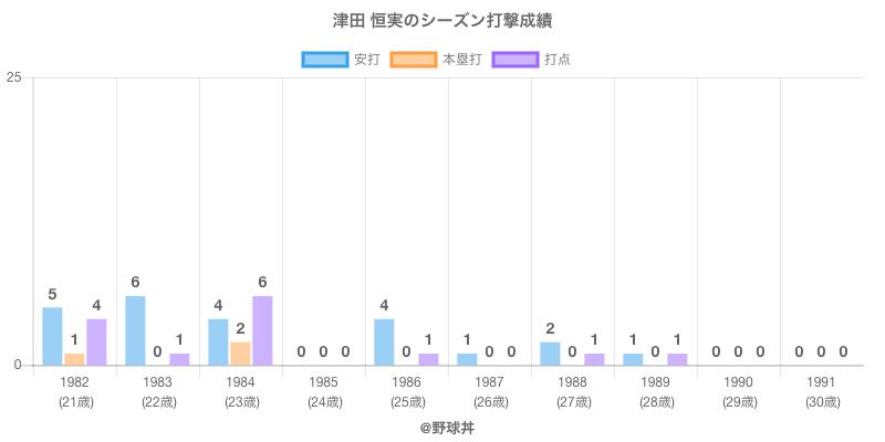 #津田 恒実のシーズン打撃成績