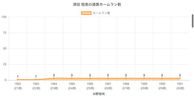 #津田 恒実の通算ホームラン数