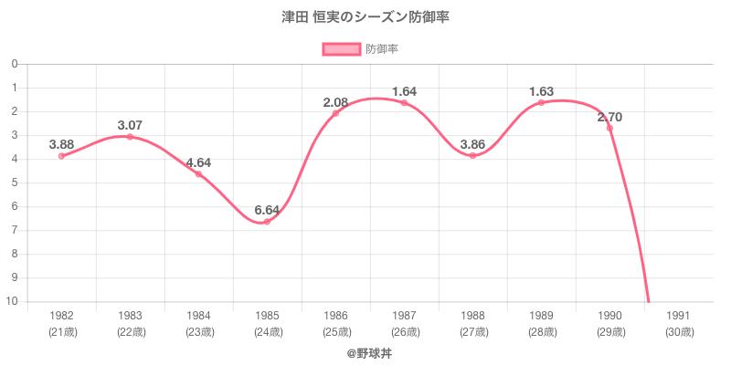 津田 恒実のシーズン防御率