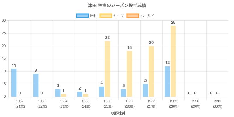 #津田 恒実のシーズン投手成績